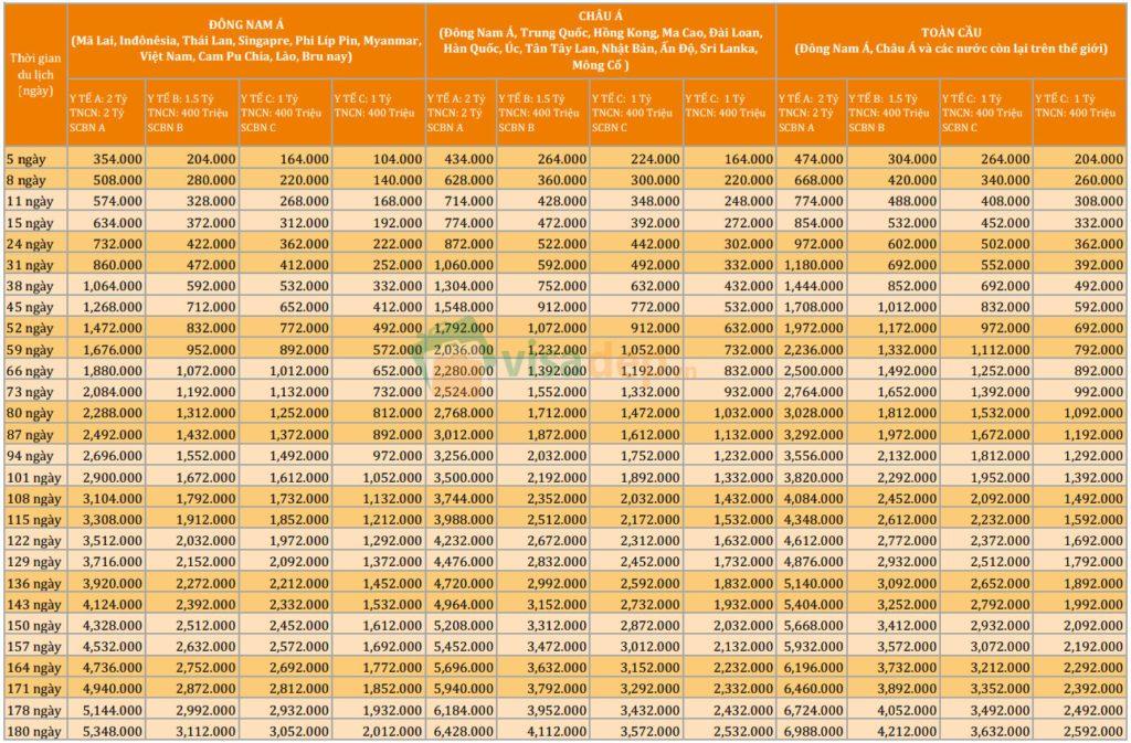 Bảng giá bảo hiểm du lịch quốc tế