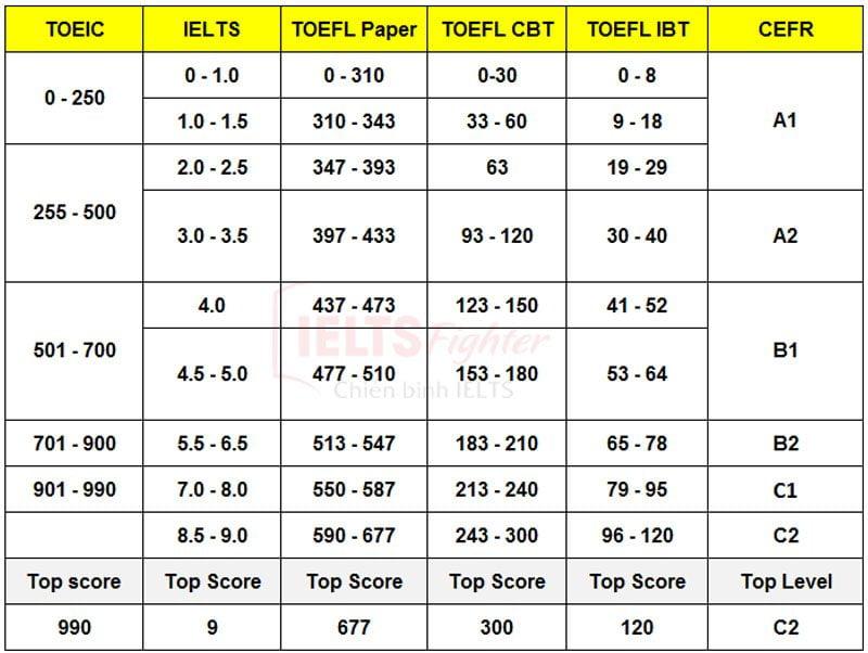 Bảng quy đổi điểm TOEFL iBT - Visadep.vn