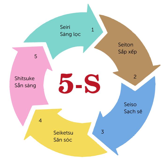 Quy tắc 5S